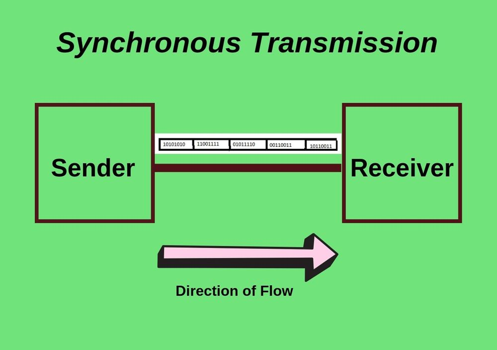 Synchronous-Transmission-Difference between Synchronous and Asynchronous