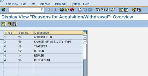Reasons for Aquisition/Withdrawal