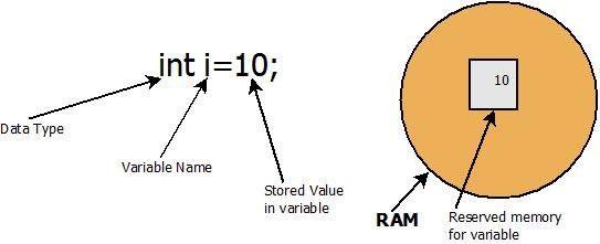 JAVA Variable Types