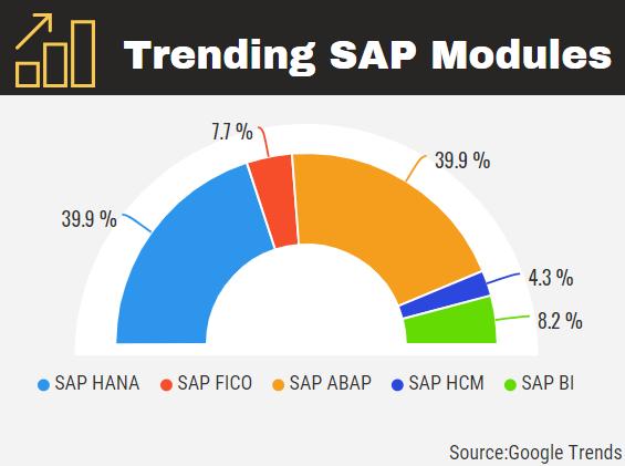 Trending-SAP-Modules