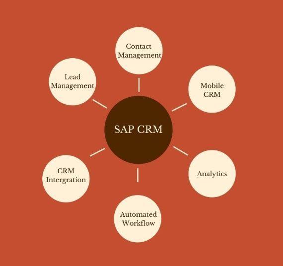SAP CRM Features