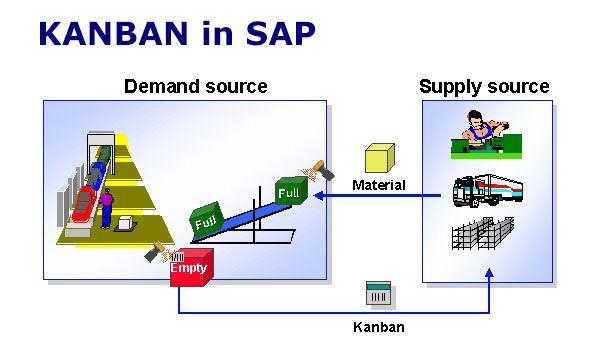 SAP Kanban