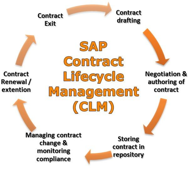 Contract Lifecycle Management (CLM)