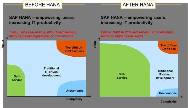 SAP-HANA-Overview