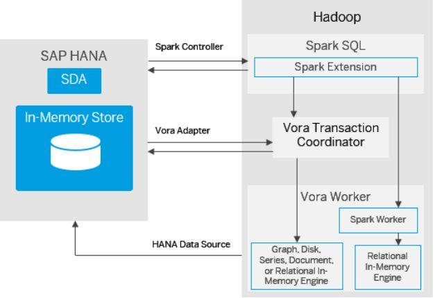 integration structure of SAP HANA and SAP Vora.