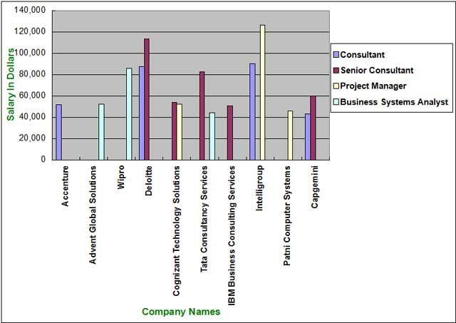 Top-10 SAP Companies in UK