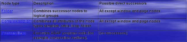 Other-Nodes