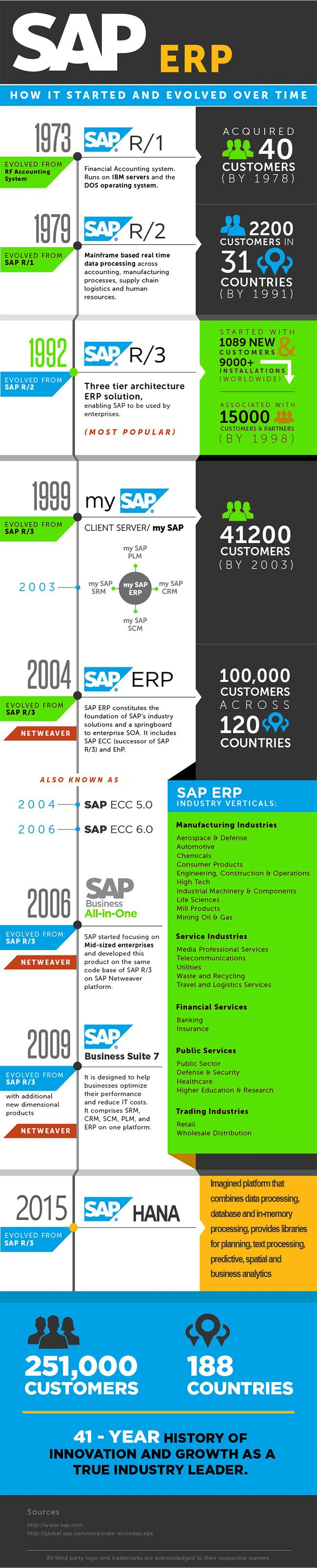 SAP Versions Release and its History of Evolution