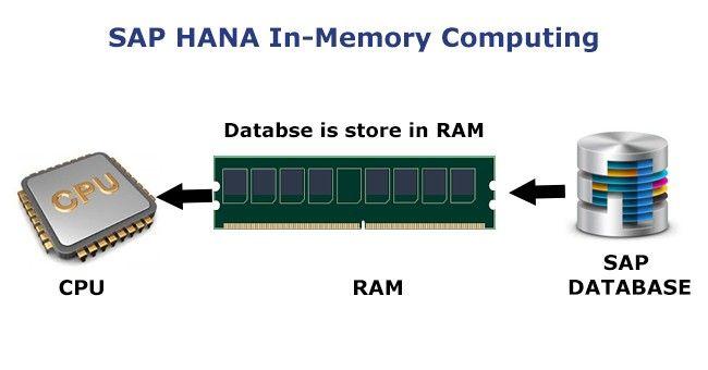 SAP-HANA-In-memory-Computing