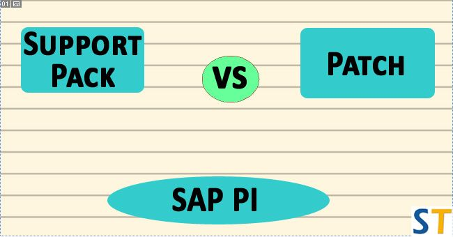 Support Pack vs Patch in SAP PI