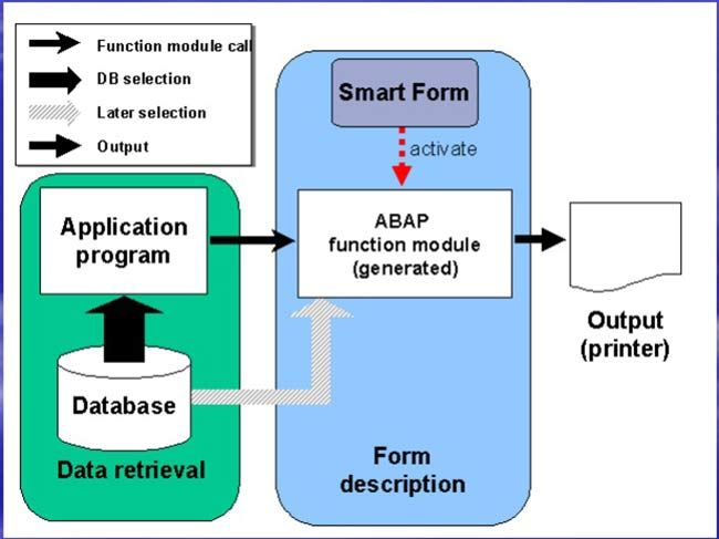 Smartforms-5