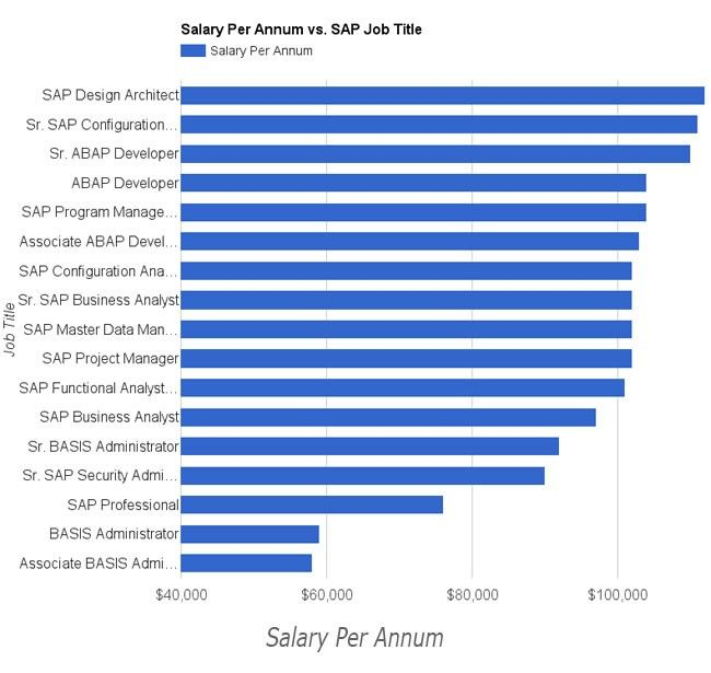 Salary Per Annum vs. SAP Job Title