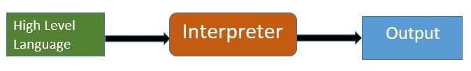 What is Interpreter-Compiler vs Interpreter-Stechies