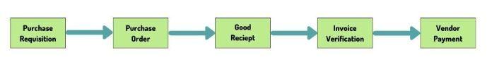 SAP MM Procurement Process