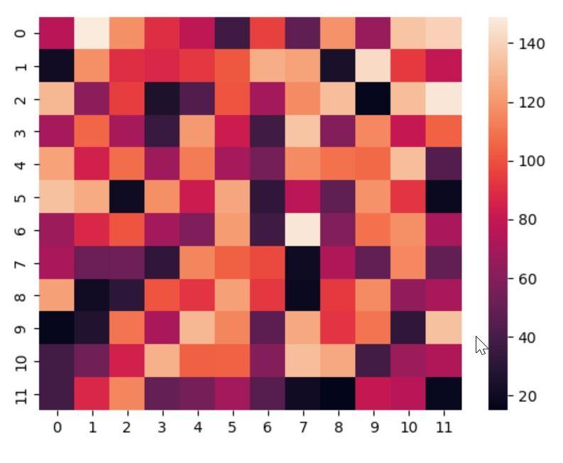 Heatmap in python