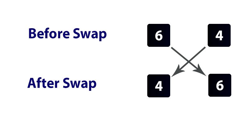 Swap Variable in Python