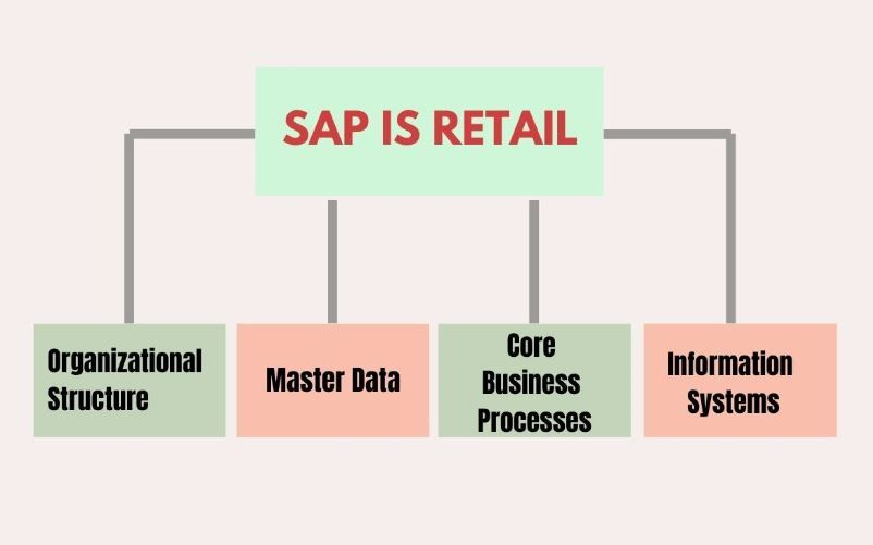 SAP IS-Retail Component