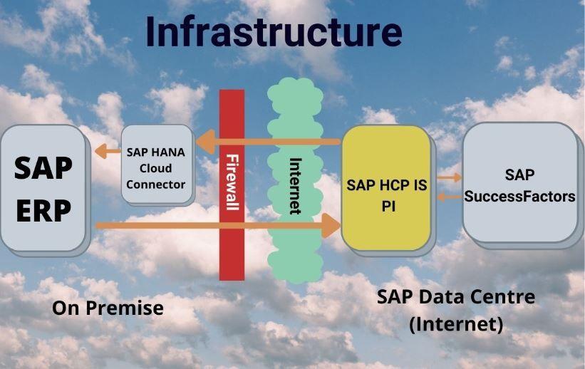SAP SucessFactor Architecture