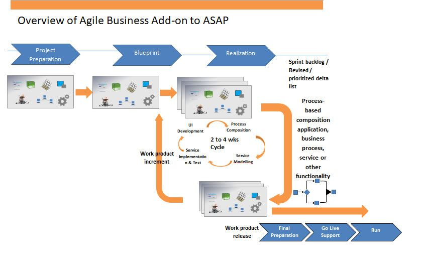 ASAP with Agile Methodology