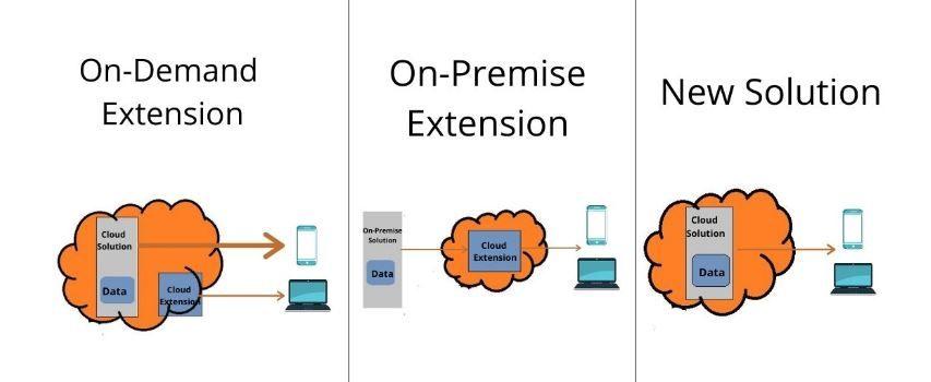 SAP Cloud Scenarios