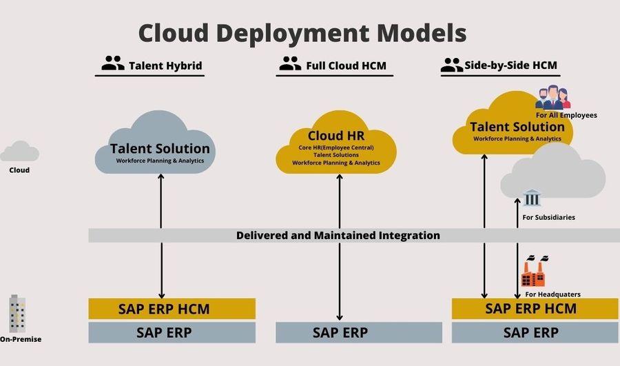 SAP SuccessFactor Deployment Model