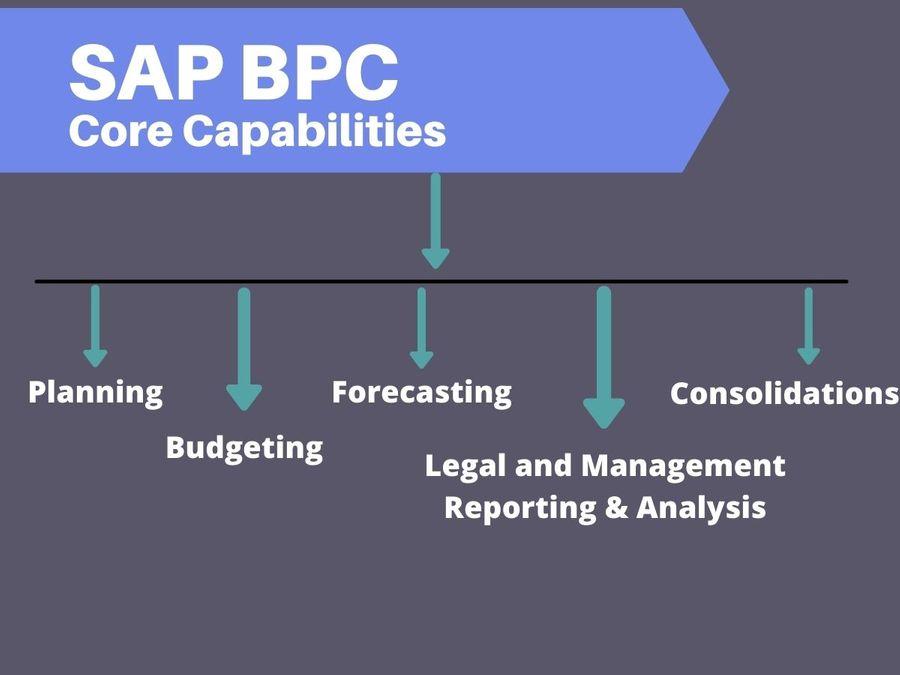 SAP BPC Core Capabilities