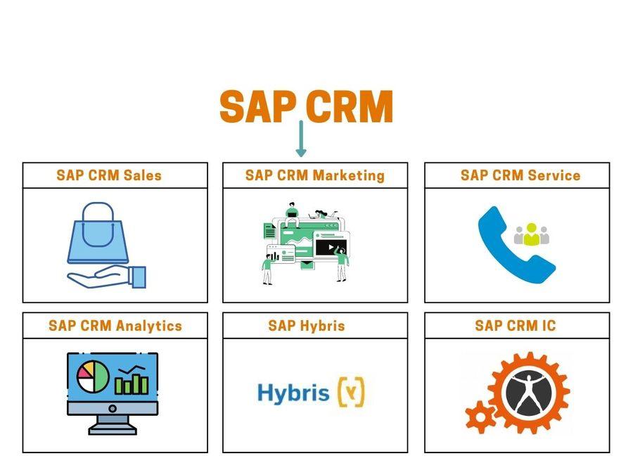 SAP CRM Sub-modules