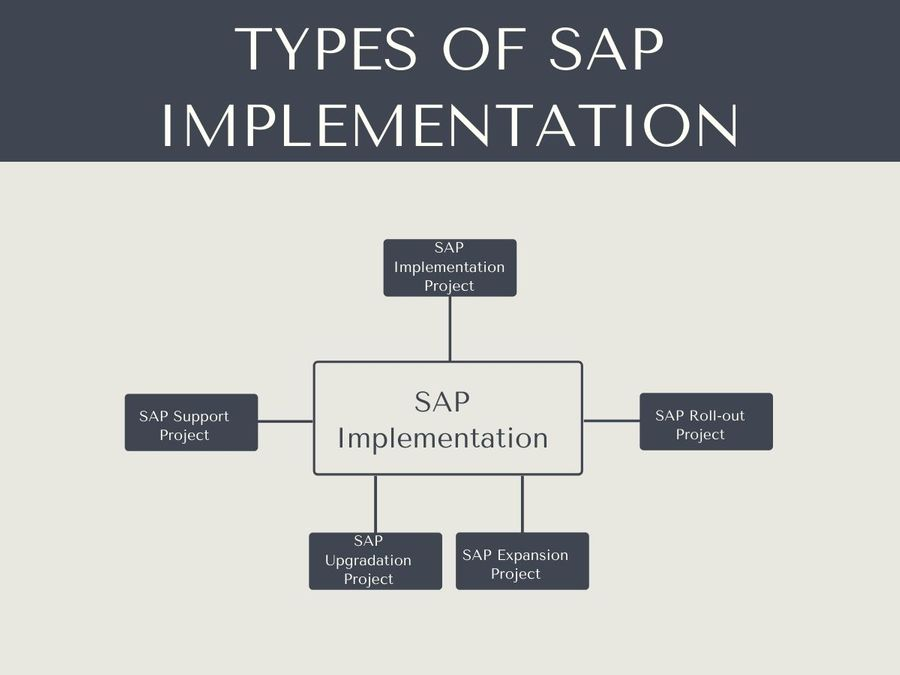 SAP Implementation Types