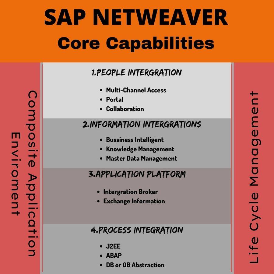 SAP Netweaver Core Capabilities