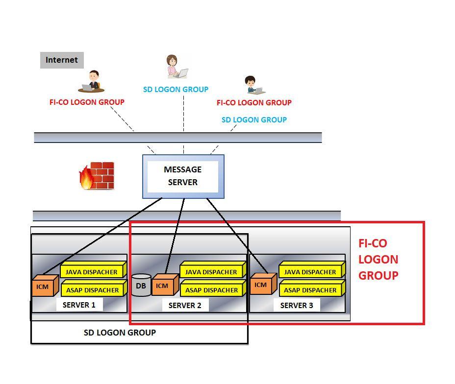 Load Balancing in SAP