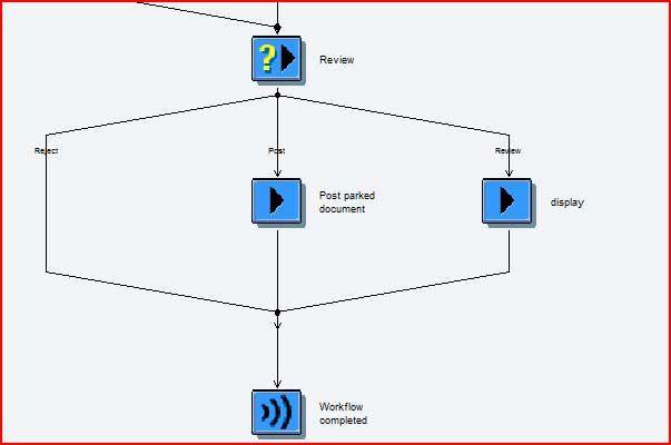 User Decision Steps