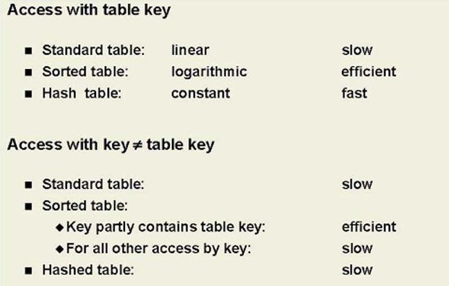 Cost of Key Access