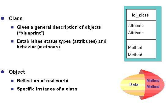 Object-oriented Programming Model
