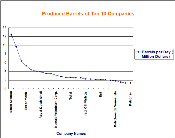 Produced Barrels of Top Companies Stechies
