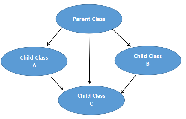 C++ Multi-path Inheritance