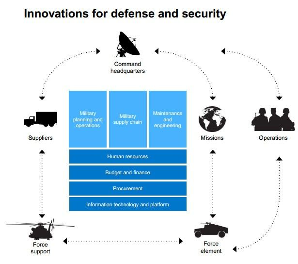 Innovations for Defense and Security