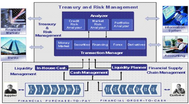Treasury-Management2