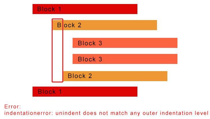 IndentationError: Unindent does not match any outer indentation level