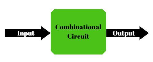 Combinational Circuits Flow Chart