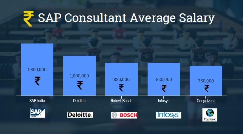 Sap-Consultant-Salary