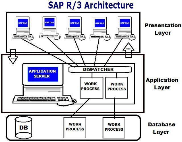 Architecture of SAP R/3