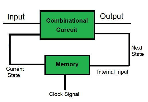 Sequential Circuits Flow Chart